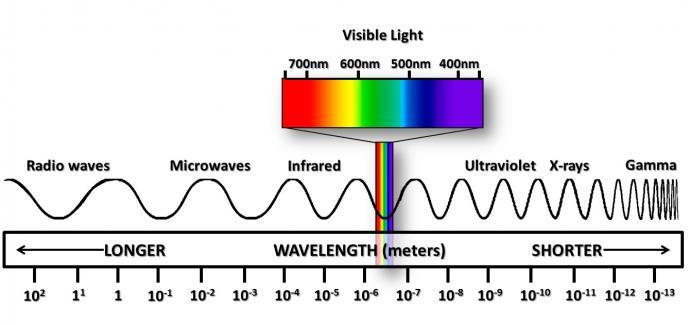 Visible light spectrum for plant growth